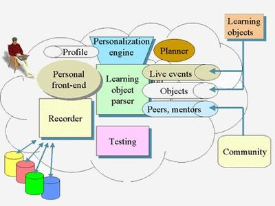 Learning_echart3a