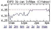 Exfo_chart