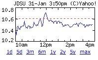 Jdsu_chart